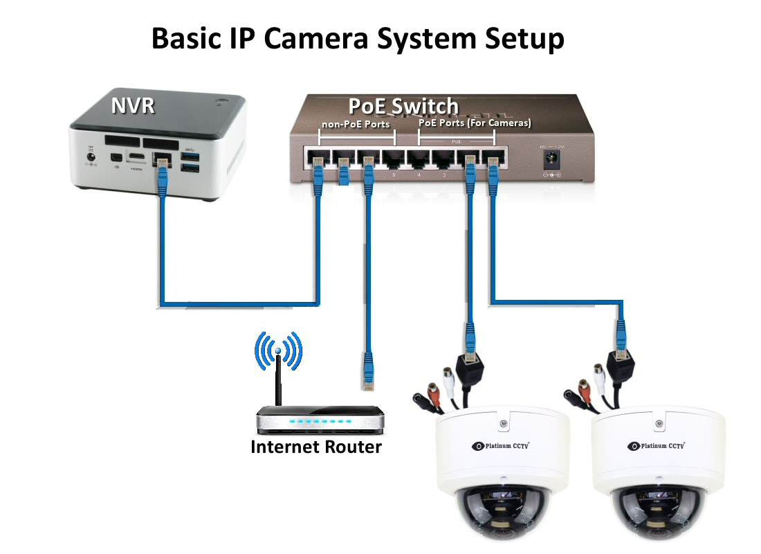 Hd Sdi Diagram likewise Security Camera Wiring Diagram likewise Best Poe Ether  Wiring Diagram moreover Cctv Camera Installation moreover Basic Ip Camera Setup. on ip security camera system wiring diagrams